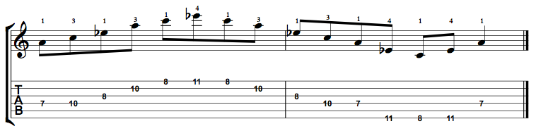 Diminished-Arpeggio-Notes-Key-A-Pos-7-Shape-2