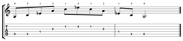 Diminished-Arpeggio-Notes-Key-A-Pos-Open-Shape-0