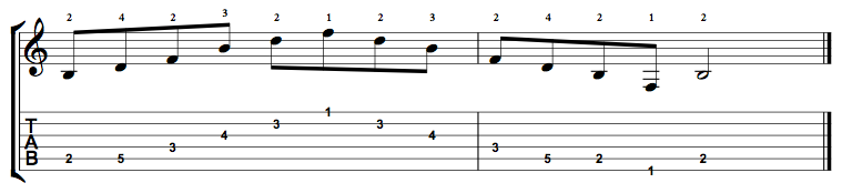 Diminished-Arpeggio-Notes-Key-B-Pos-1-Shape-4
