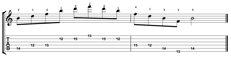 Diminished-Arpeggio-Notes-Key-B-Pos-12-Shape-3