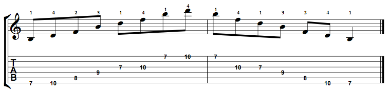 Diminished-Arpeggio-Notes-Key-B-Pos-7-Shape-1
