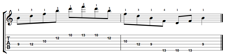 Diminished-Arpeggio-Notes-Key-B-Pos-9-Shape-2