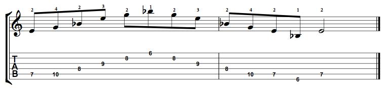 Diminished-Arpeggio-Notes-Key-E-Pos-6-Shape-4