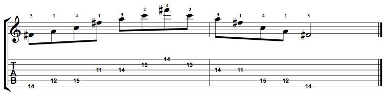 Diminished-Arpeggio-Notes-Key-F#-Pos-11-Shape-5
