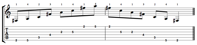F Sharp Diminished Arpeggio - Positions Along the Fretboard - Online ...