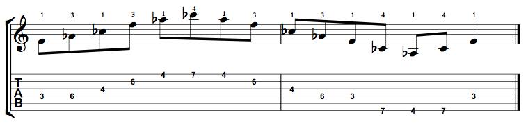 Diminished-Arpeggio-Notes-Key-F-Pos-3-Shape-2