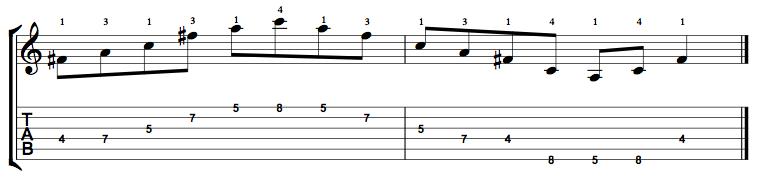 Diminished-Arpeggio-Notes-Key-F#-Pos-4-Shape-2