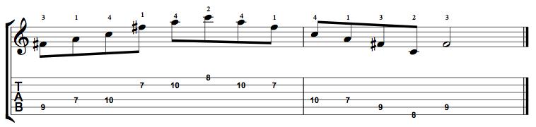 Diminished-Arpeggio-Notes-Key-F#-Pos-7-Shape-3