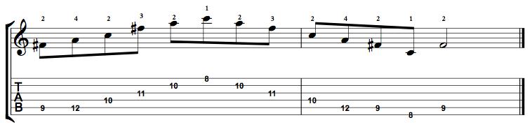 Diminished-Arpeggio-Notes-Key-F#-Pos-8-Shape-4