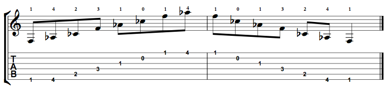 F Diminished Arpeggio - Positions Along the Fretboard - Online ...