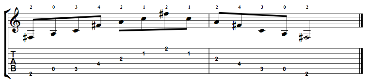Diminished-Arpeggio-Notes-Key-F#-Pos-Open-Shape-0