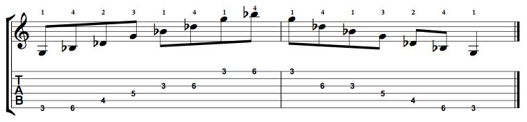 Diminished-Arpeggio-Notes-Key-G-Pos-3-Shape-1