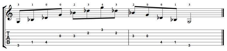 G Diminished Arpeggio - Positions Along the Fretboard - Online ...