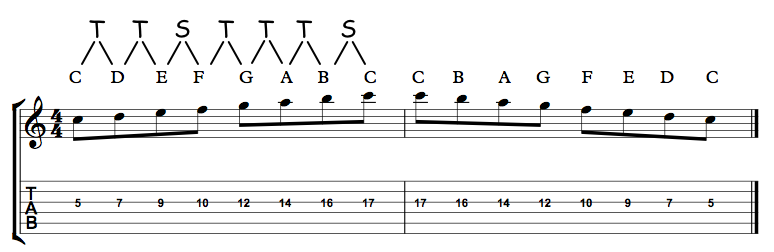 C Major Scale 3rd String With Intervals
