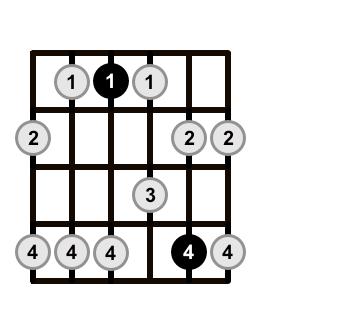 Minor-Pentatonic-Scale-Shape-2