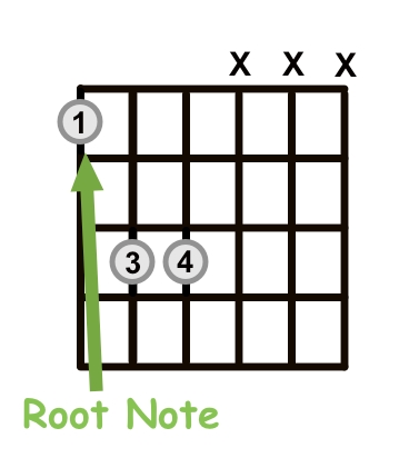 Power Chord With Root