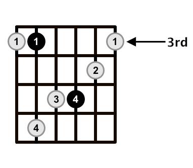 C-Minor-Arpeggio-3rd-Fret