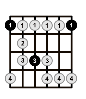 Minor-Blues-Scale