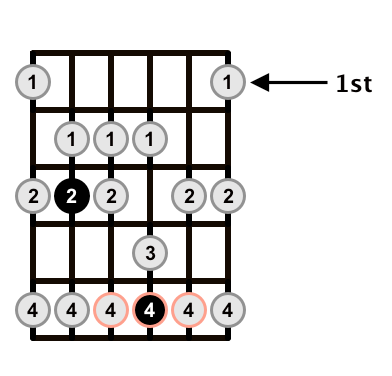C-Major-Scale-A-of-CAGED