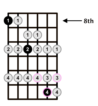 C-Major-Scale-D-of-CAGED