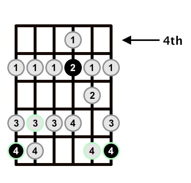C-Major-Scale-G-of-CAGED