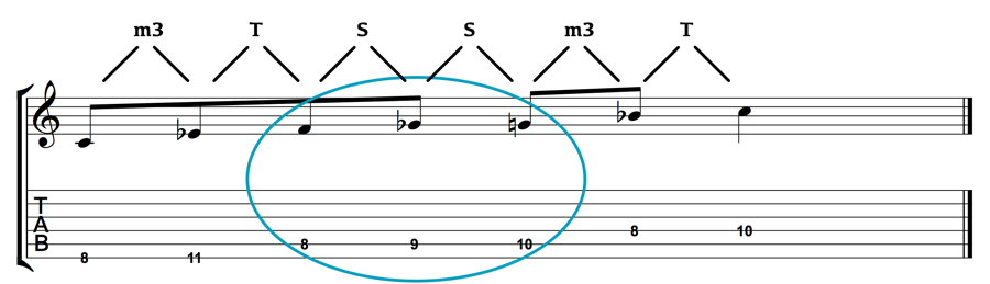 C Minor-Blues-Scale-1-Octave-Intervals