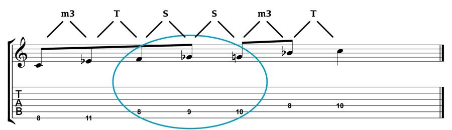 C Minor-Blues-Scale-1-Octave-Intervals