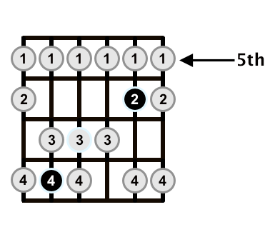 F-Major-Scale-C-of-CAGED