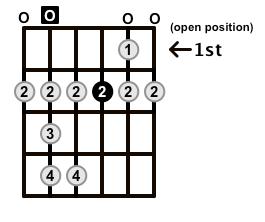 Major-Blues-Scale-Frets-Key-A-Pos-0-Shape-0