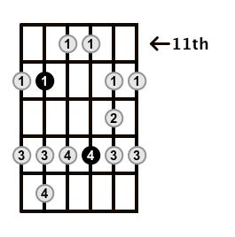 Major-Blues-Scale-Frets-Key-A-Pos-11-Shape-4