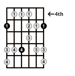 Major-Blues-Scale-Frets-Key-A-Pos-4-Shape-1