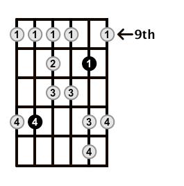 Major-Blues-Scale-Frets-Key-A-Pos-9-Shape-3