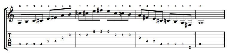 Major-Blues-Scale-Notes-Key-A-Pos-0pen-Shape-0