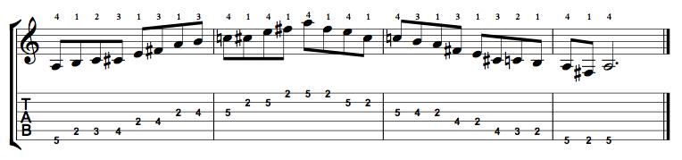 Major-Blues-Scale-Notes-Key-A-Pos-2-Shape-5
