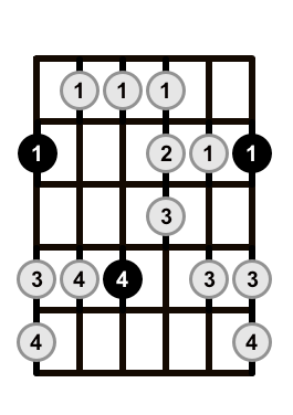 Major-Blues-Scale-Shape-1