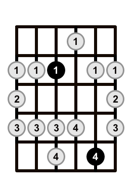 Major-Blues-Scale-Shape-2