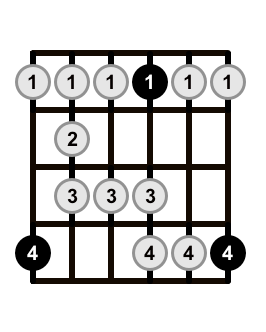 Major-Blues-Scale-Shape-5