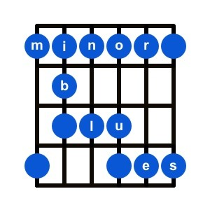 The Guitarist's Favourite Toy – The Minor Blues Scale