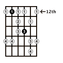 Minor-Blues-Scale-Frets-Key-A-Pos-12-Shape-4