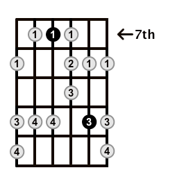 Minor-Blues-Scale-Frets-Key-A-Pos-7-Shape-2