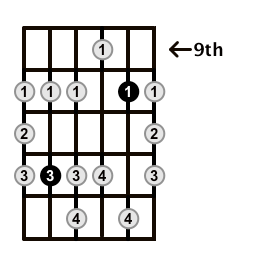 Minor-Blues-Scale-Frets-Key-A-Pos-9-Shape-3