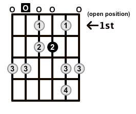 Minor-Blues-Scale-Frets-Key-A-Pos-Open-Shape-0