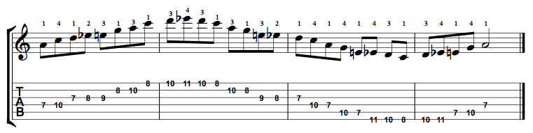 Minor-Blues-Scale-Notes-Key-A-Pos-7-Shape-2