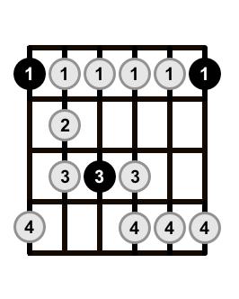 Minor-Blues-Scale-Shape-1