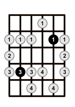 Minor-Blues-Scale-Shape-3