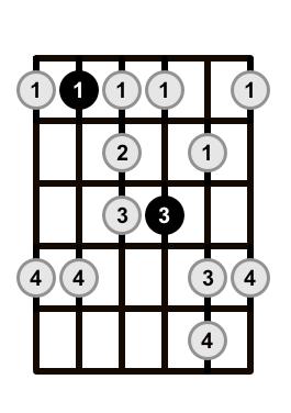 Minor-Blues-Scale-Shape-4