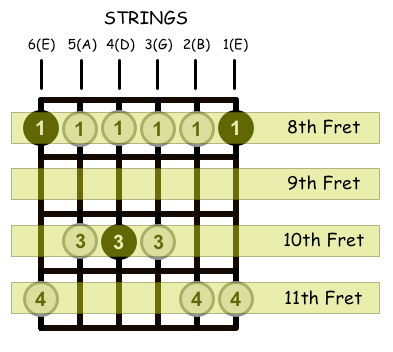Minor-Pentatonic-Scale-With-Markings-8th-Fret