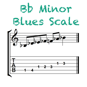 Bb Minor Blues Feature