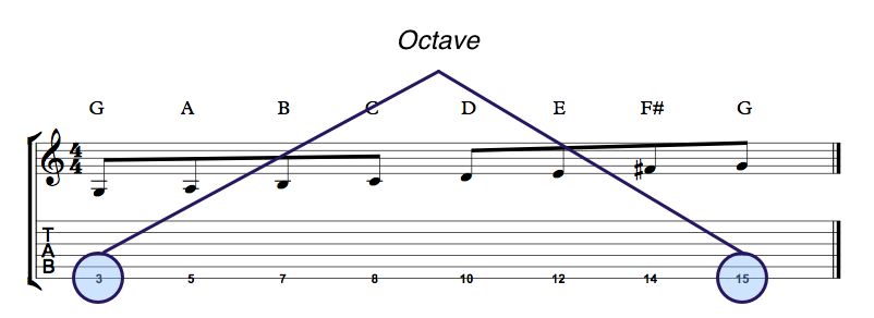 G Major Scale Octave