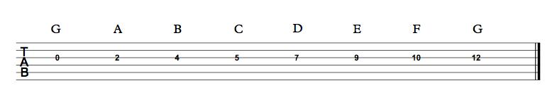 G string tabs